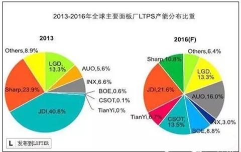 ltps面板产量将爆增 价格将暴跌